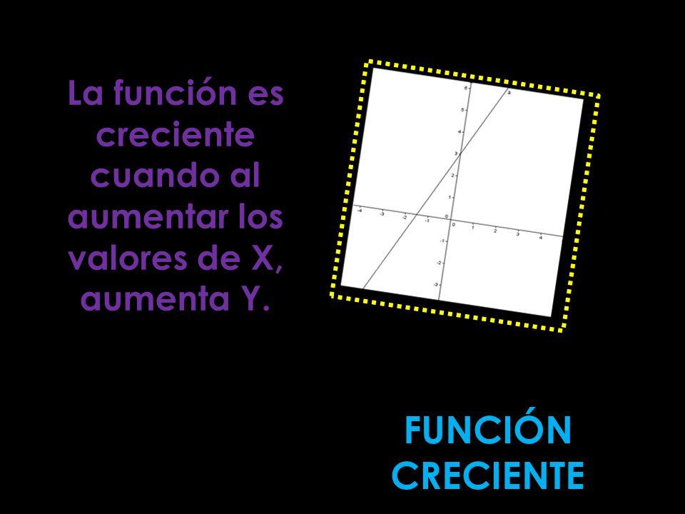 La función es creciente cuando al aumentar los valores de X, aumenta Y.