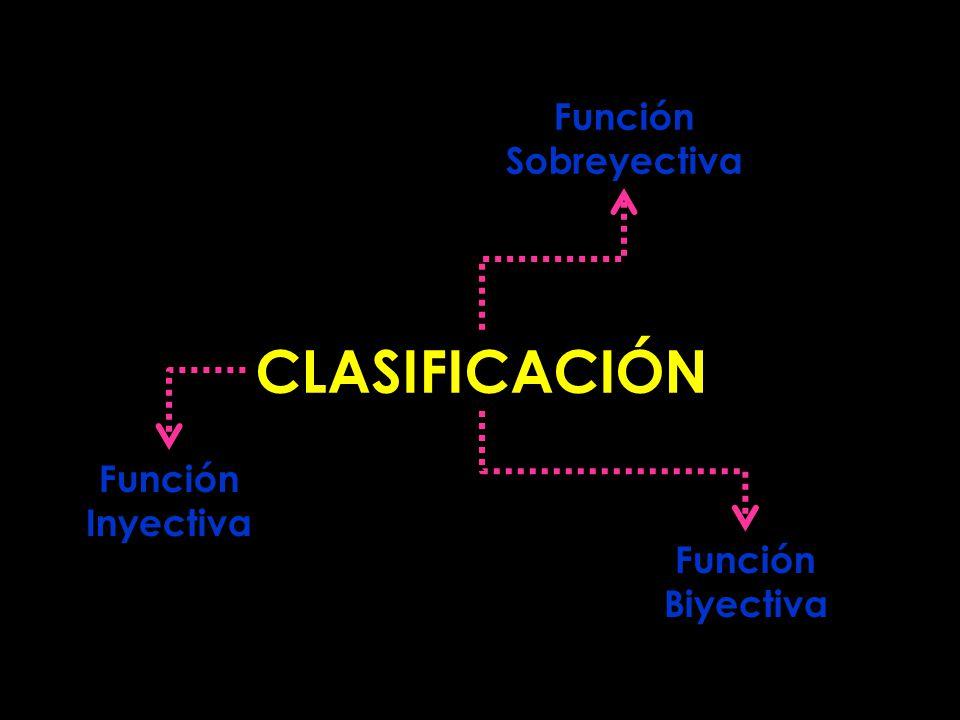 Función Sobreyectiva CLASIFICACIÓN Función Inyectiva Función Biyectiva