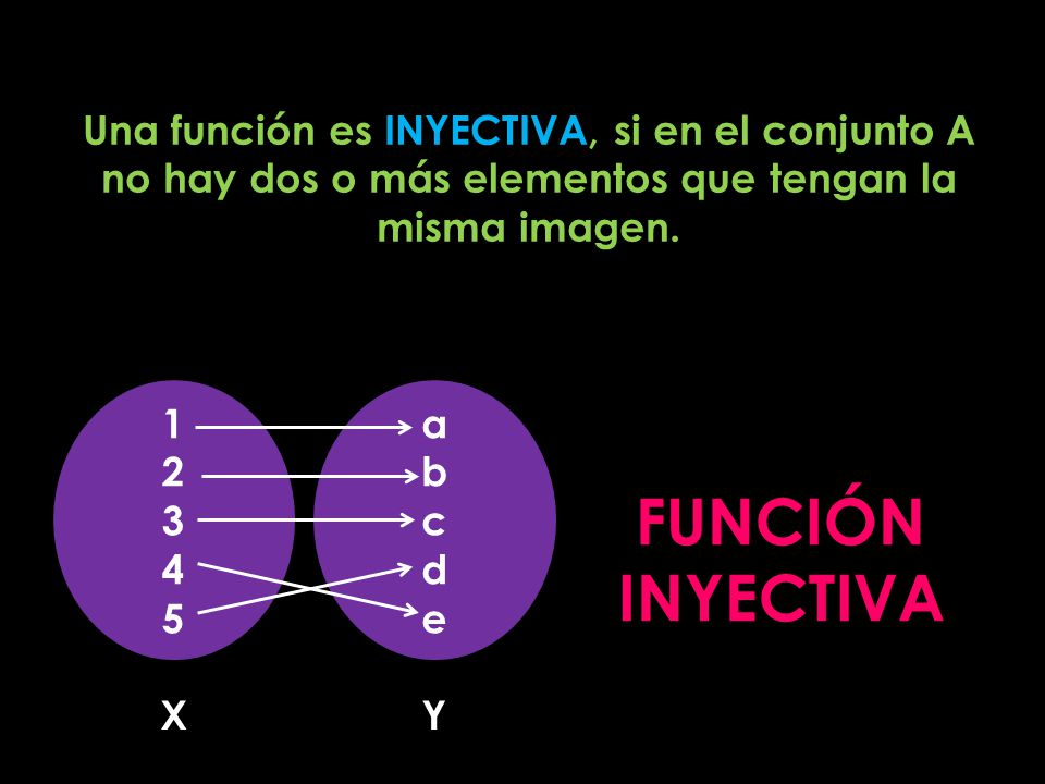 Una función es INYECTIVA, si en el conjunto A no hay dos o más elementos que tengan la misma imagen.