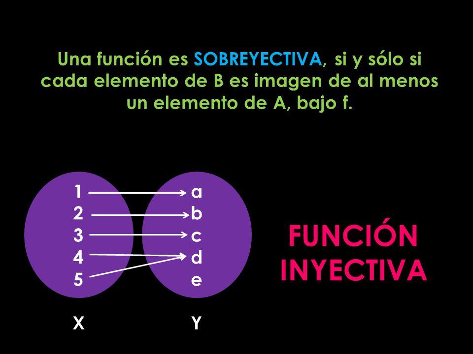 Una función es SOBREYECTIVA, si y sólo si cada elemento de B es imagen de al menos un elemento de A, bajo f.