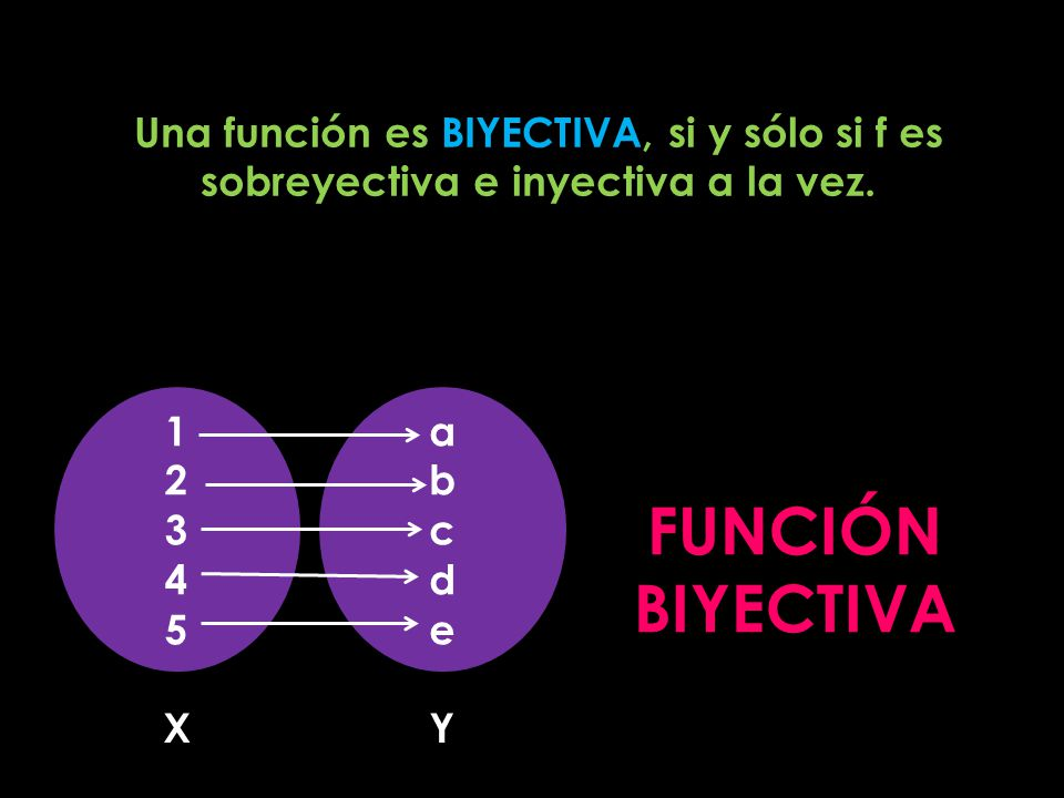 Una función es BIYECTIVA, si y sólo si f es sobreyectiva e inyectiva a la vez.