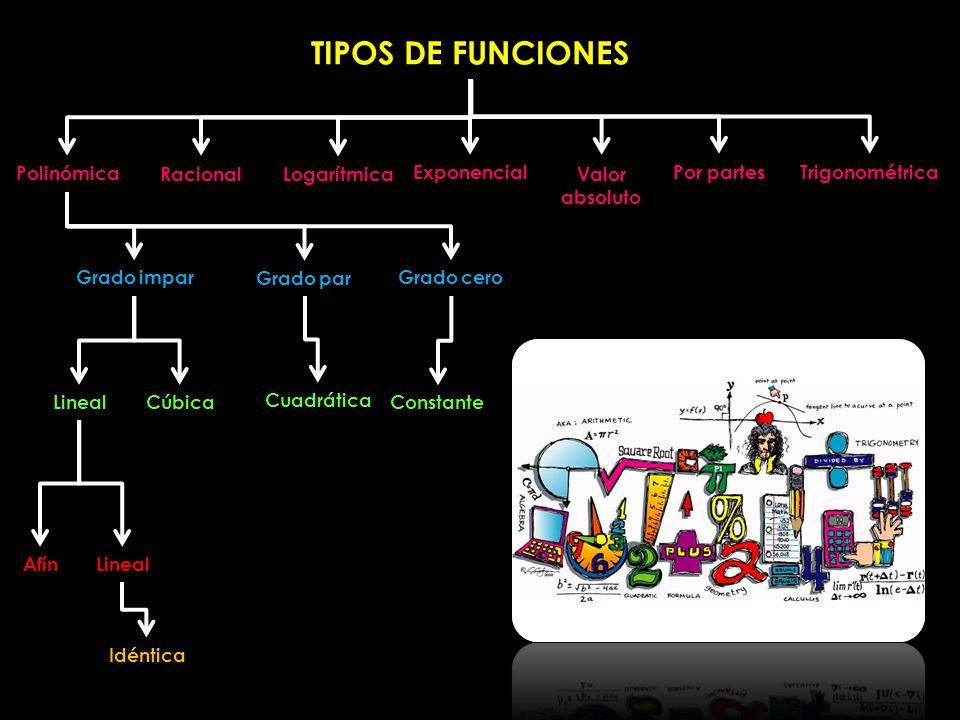 TIPOS DE FUNCIONES Polinómica Racional Logarítmica Exponencial