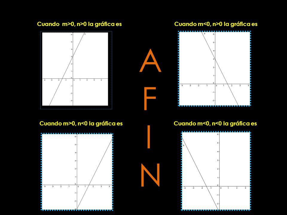 AFIN Cuando m>0, n>0 la gráfica es