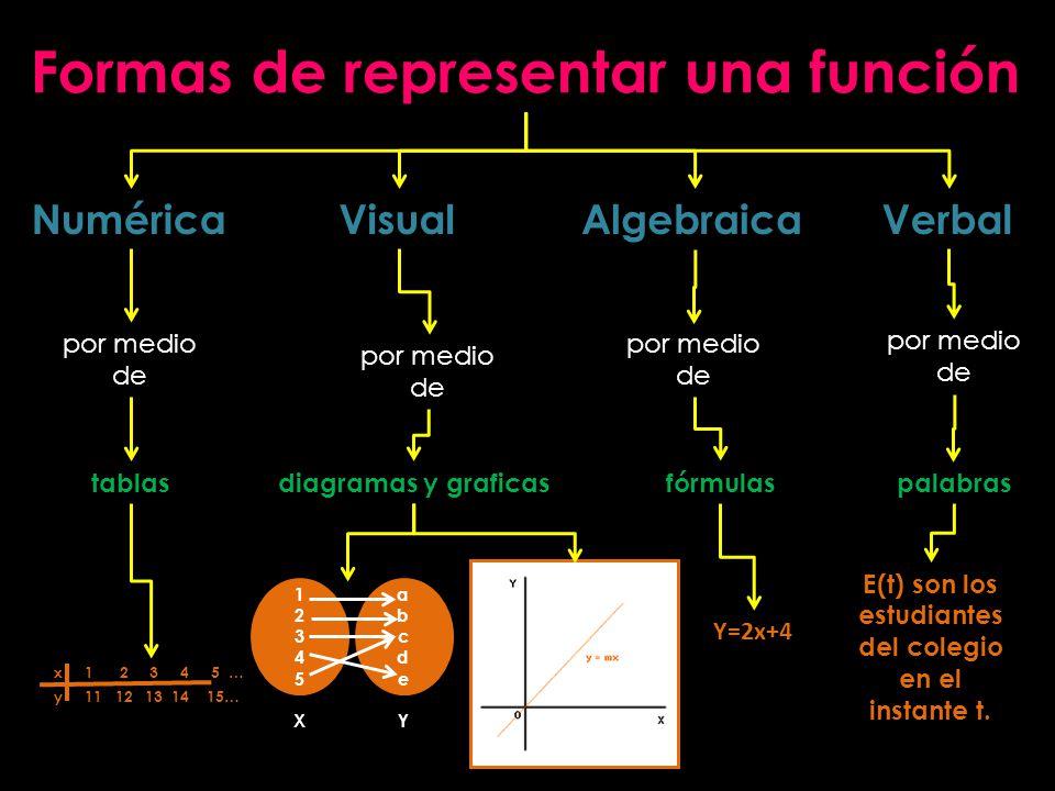Formas de representar una función