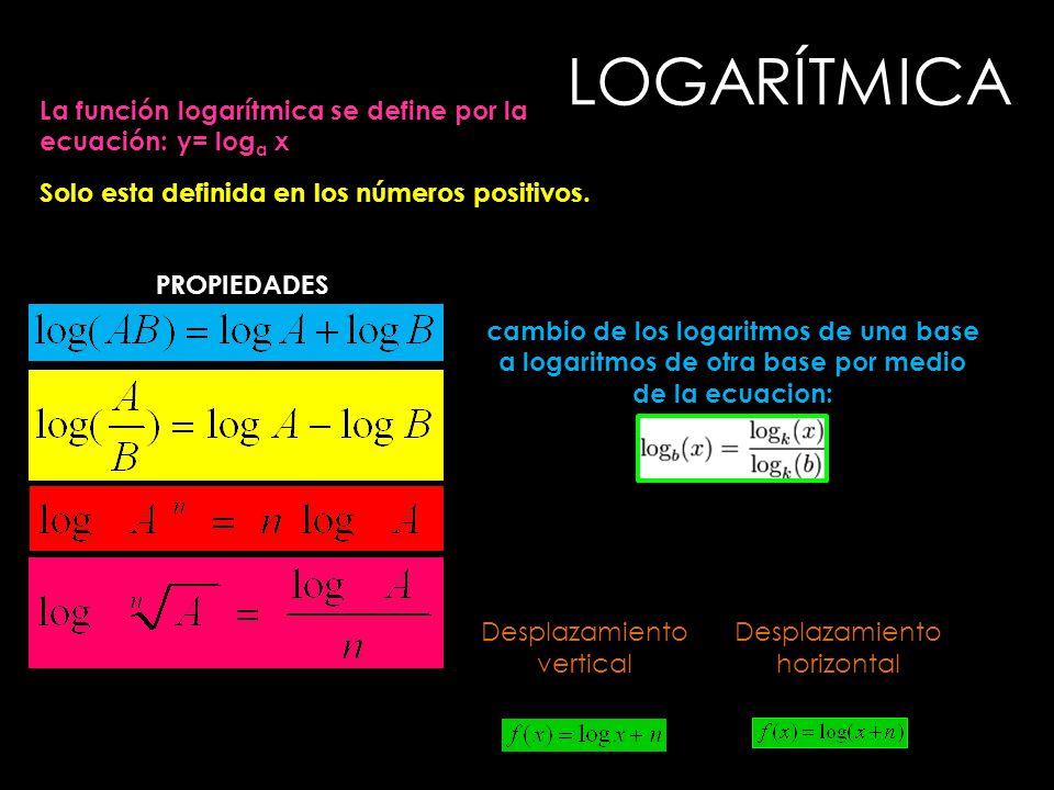 LOGARÍTMICA La función logarítmica se define por la ecuación: y= loga x. Solo esta definida en los números positivos.