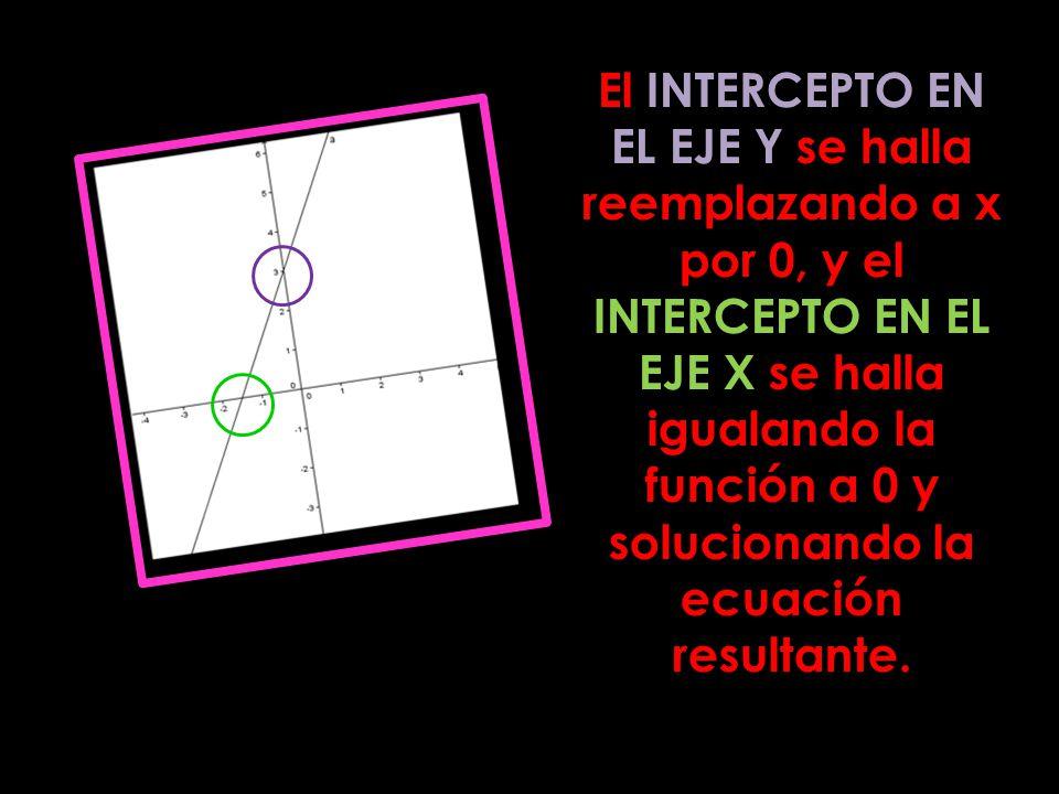 El INTERCEPTO EN EL EJE Y se halla reemplazando a x por 0, y el INTERCEPTO EN EL EJE X se halla igualando la función a 0 y solucionando la ecuación resultante.
