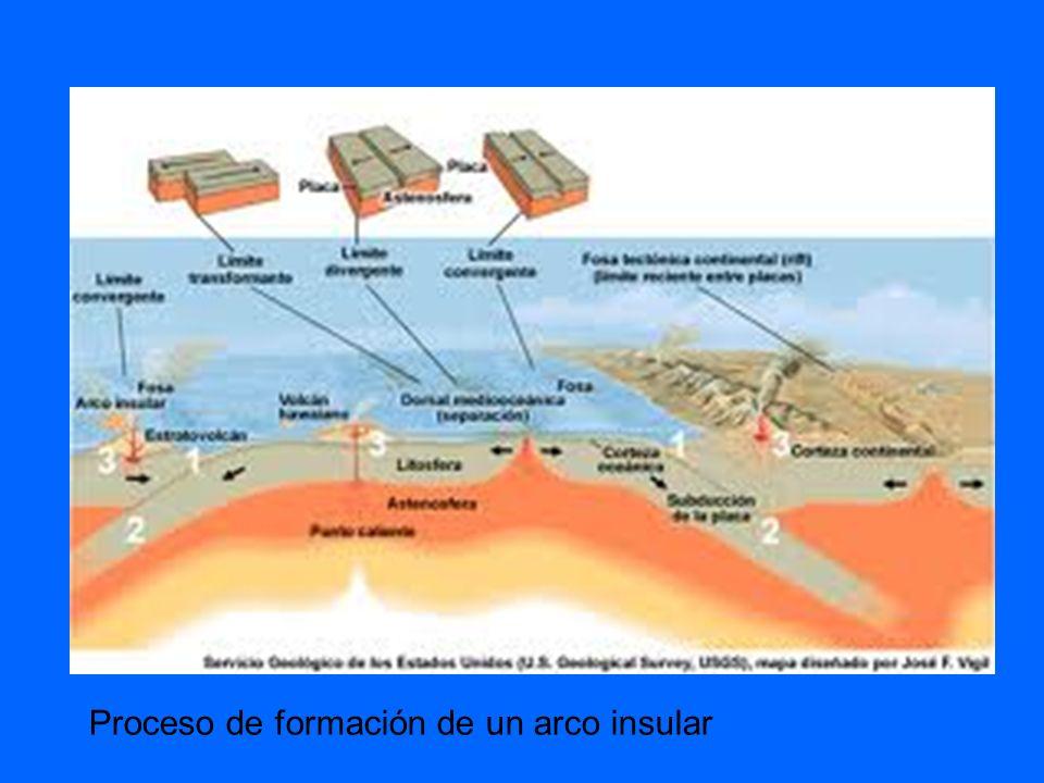 Proceso de formación de un arco insular
