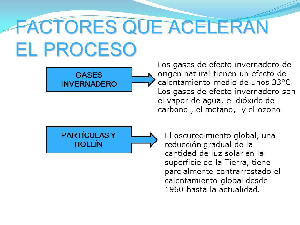 FACTORES QUE ACELERAN EL PROCESO