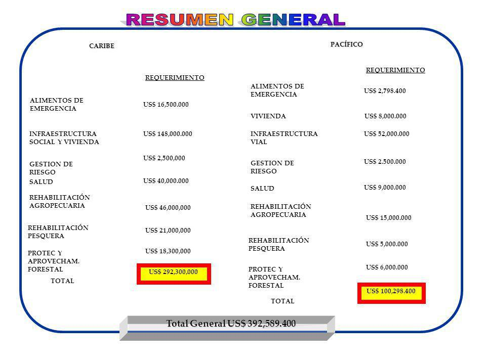 RESUMEN GENERAL Total General US$ 392,589.400 SALUD