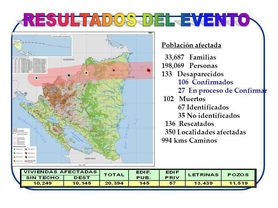 RESULTADOS DEL EVENTO Población afectada 33,687 Familias