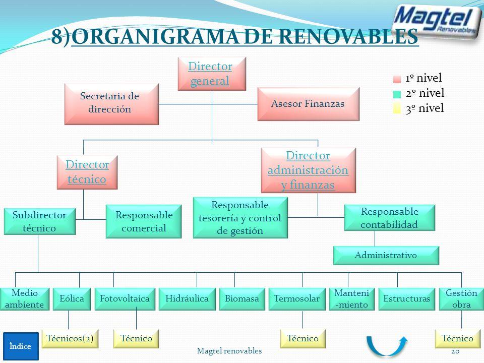 8)ORGANIGRAMA DE RENOVABLES