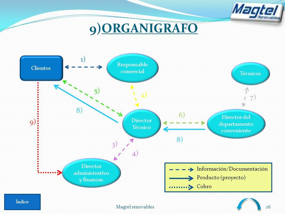 9)ORGANIGRAFO 1) 5) 2) 7) 8) 6) 9) 8) 3) 4) Responsable comercial