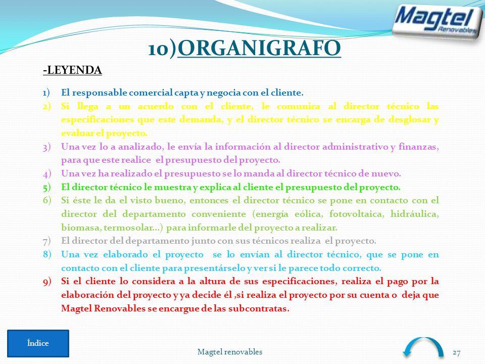 10)ORGANIGRAFO -LEYENDA