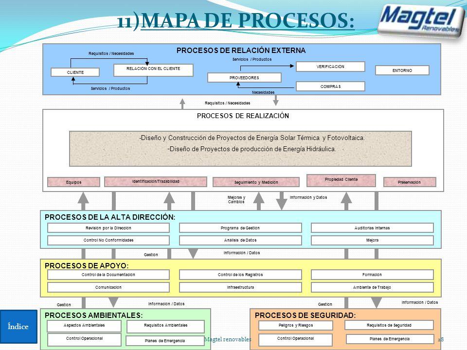 11)MAPA DE PROCESOS: Índice PROCESOS DE RELACIÓN EXTERNA