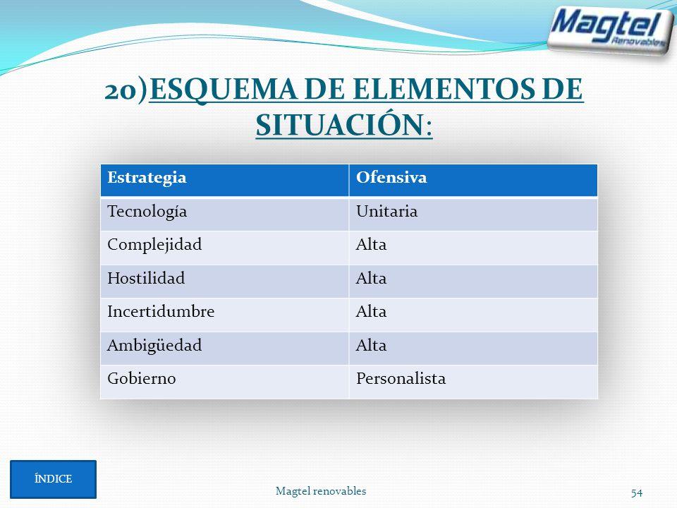 20)ESQUEMA DE ELEMENTOS DE SITUACIÓN: