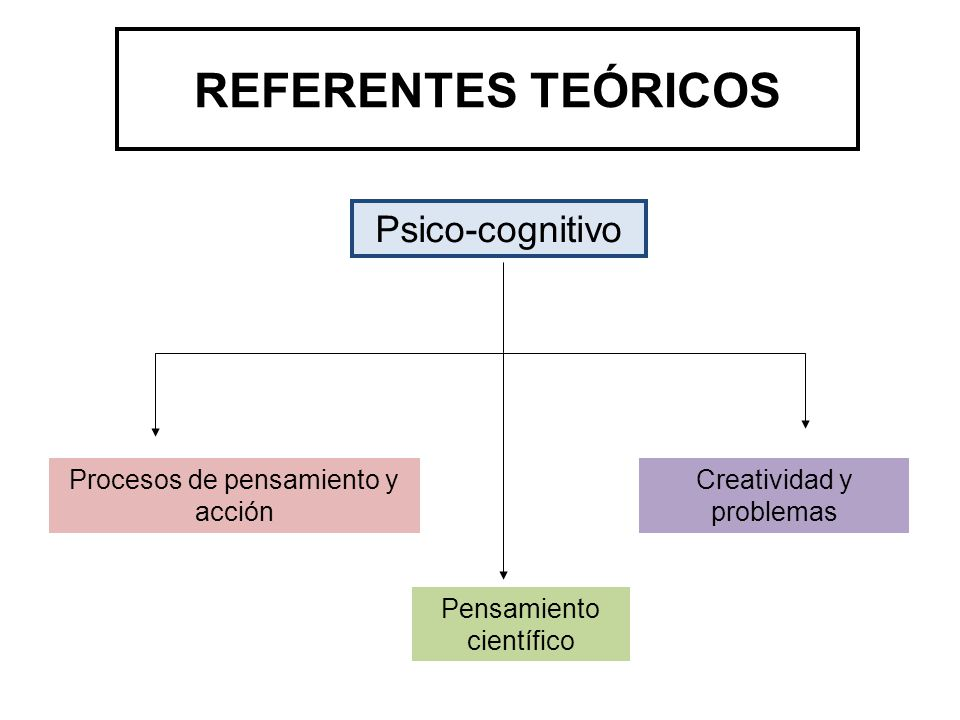 REFERENTES TEÓRICOS Psico-cognitivo Procesos de pensamiento y acción