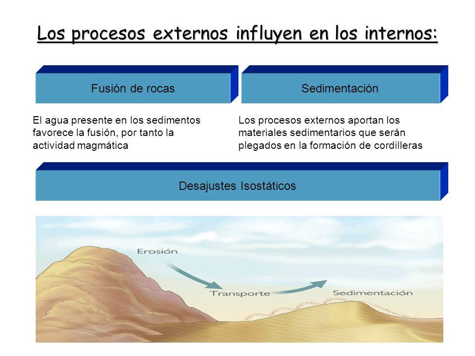 Los procesos externos influyen en los internos: