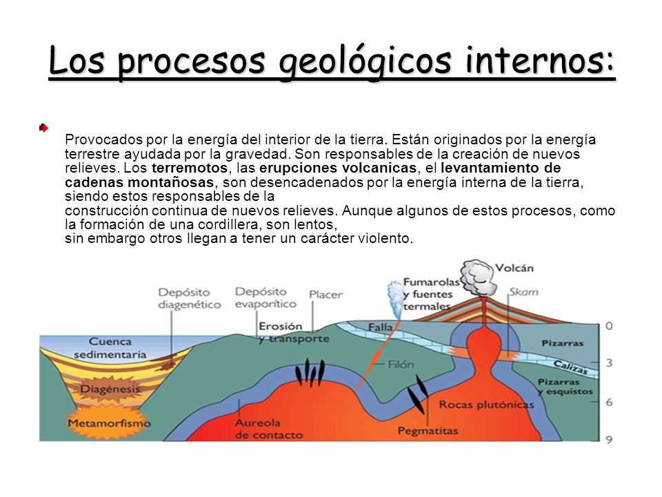 Los procesos geológicos internos: