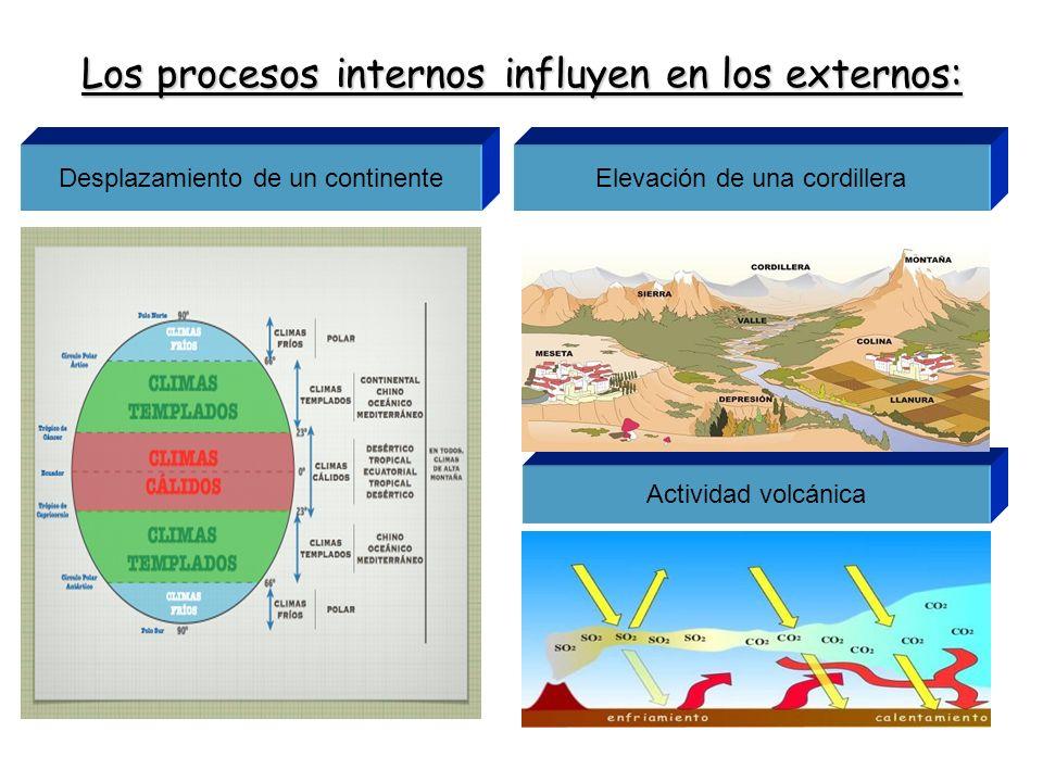 Los procesos internos influyen en los externos: