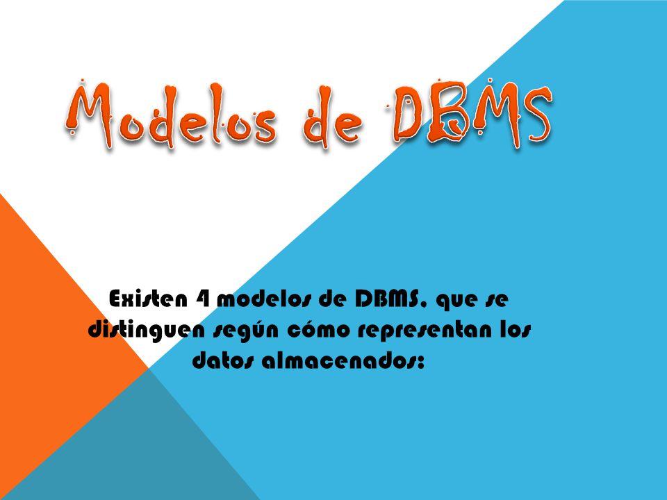 Modelos de DBMS Existen 4 modelos de DBMS, que se distinguen según cómo representan los datos almacenados:
