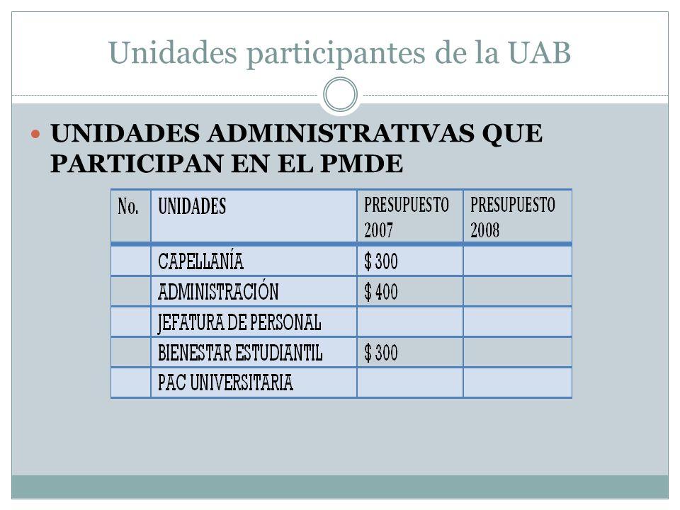 Unidades participantes de la UAB