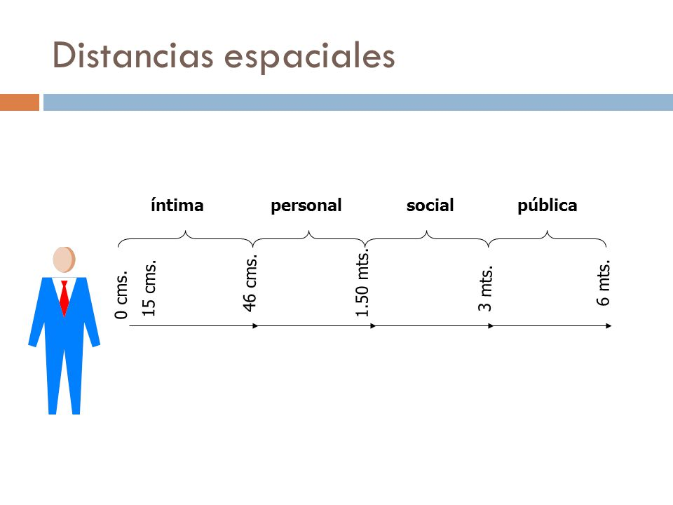 Distancias espaciales