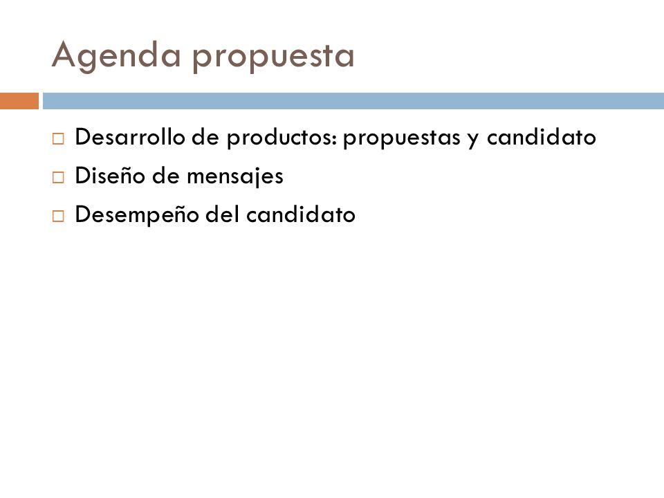 Agenda propuesta Desarrollo de productos: propuestas y candidato