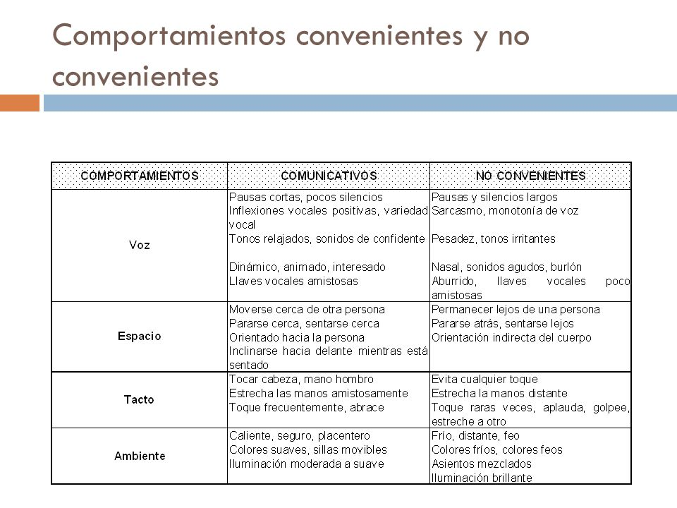 Comportamientos convenientes y no convenientes