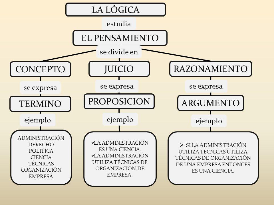 LA LÓGICA EL PENSAMIENTO CONCEPTO JUICIO RAZONAMIENTO PROPOSICION