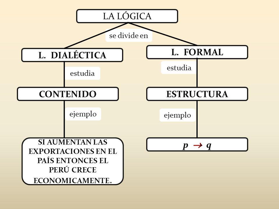 L. FORMAL L. DIALÉCTICA CONTENIDO ESTRUCTURA p  q