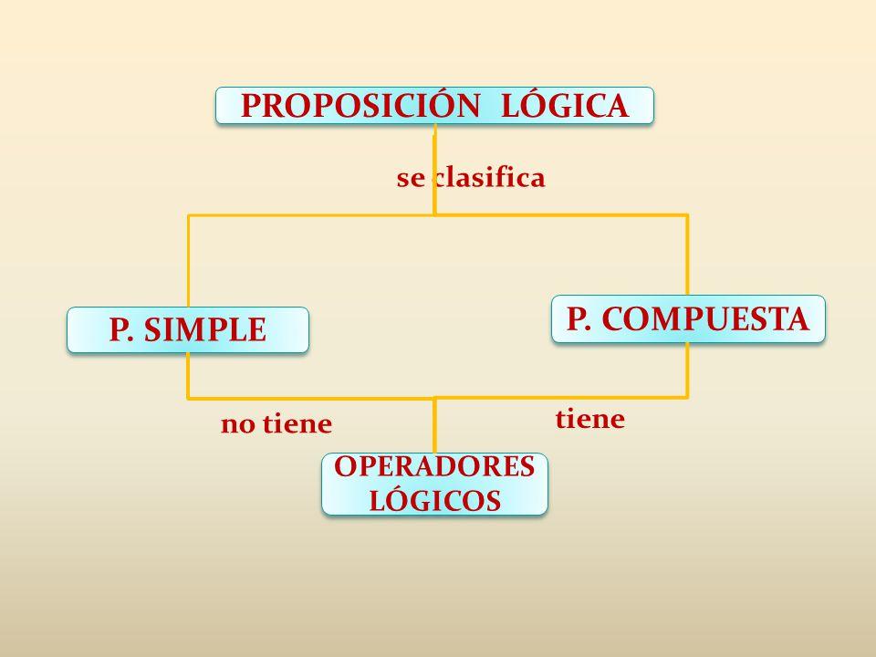 PROPOSICIÓN LÓGICA P. COMPUESTA P. SIMPLE