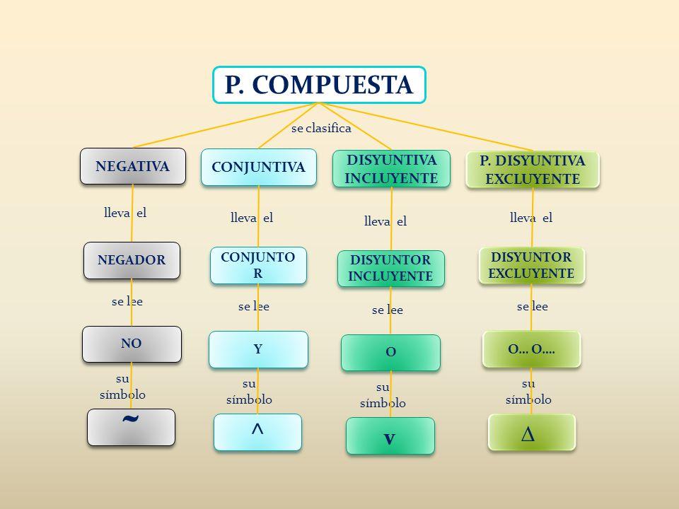 DISYUNTIVA INCLUYENTE P. DISYUNTIVA EXCLUYENTE