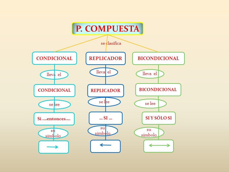P. COMPUESTA CONDICIONAL REPLICADOR BICONDICIONAL se clasifica
