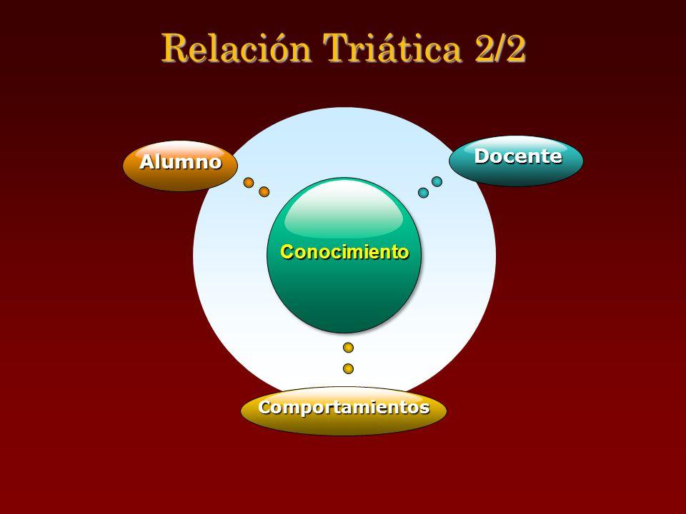 Relación Triática 2/2 Docente Alumno Conocimiento Comportamientos