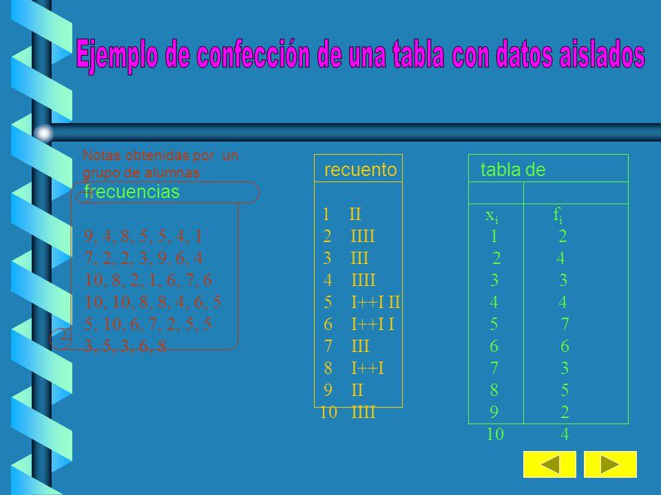 Ejemplo de confección de una tabla con datos aislados