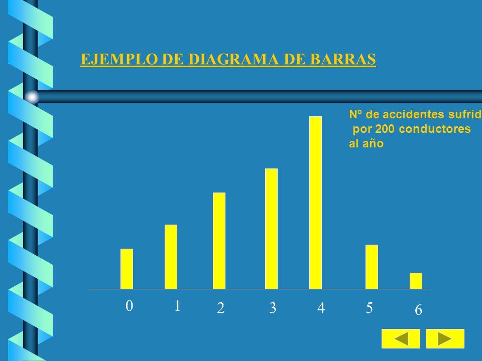 EJEMPLO DE DIAGRAMA DE BARRAS