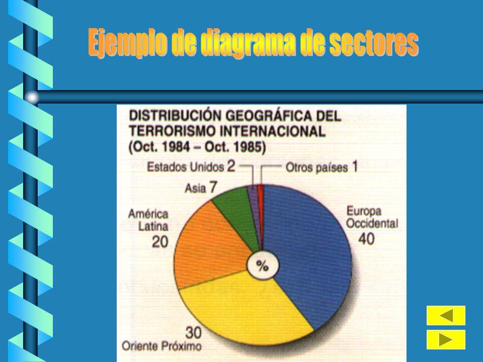 Ejemplo de diagrama de sectores