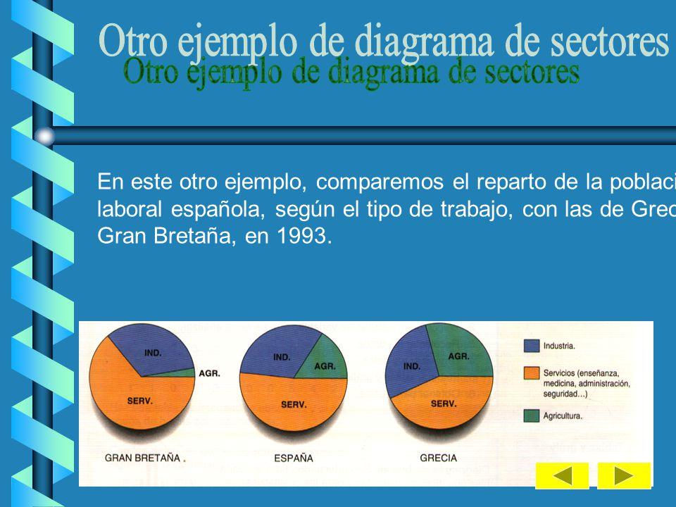 Otro ejemplo de diagrama de sectores