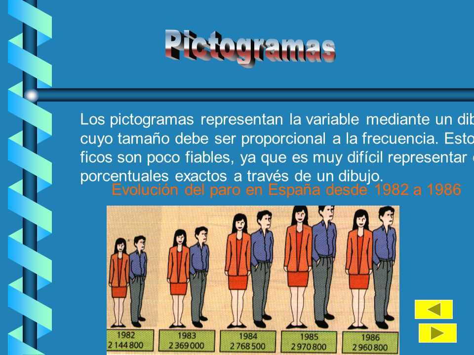 Pictogramas Los pictogramas representan la variable mediante un dibujo