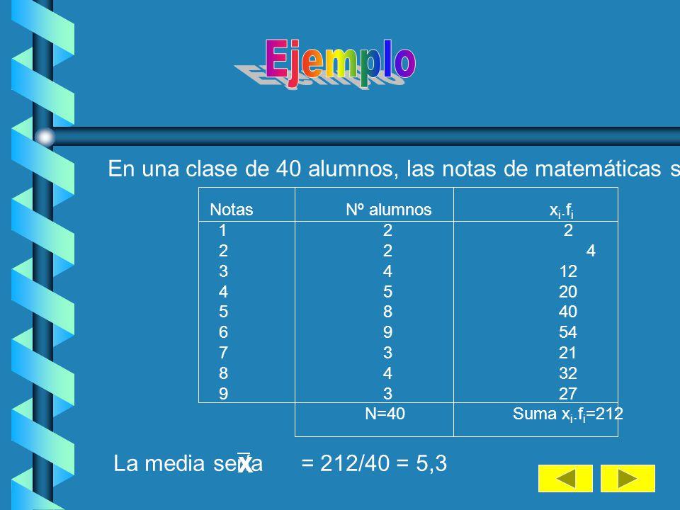Ejemplo En una clase de 40 alumnos, las notas de matemáticas son: