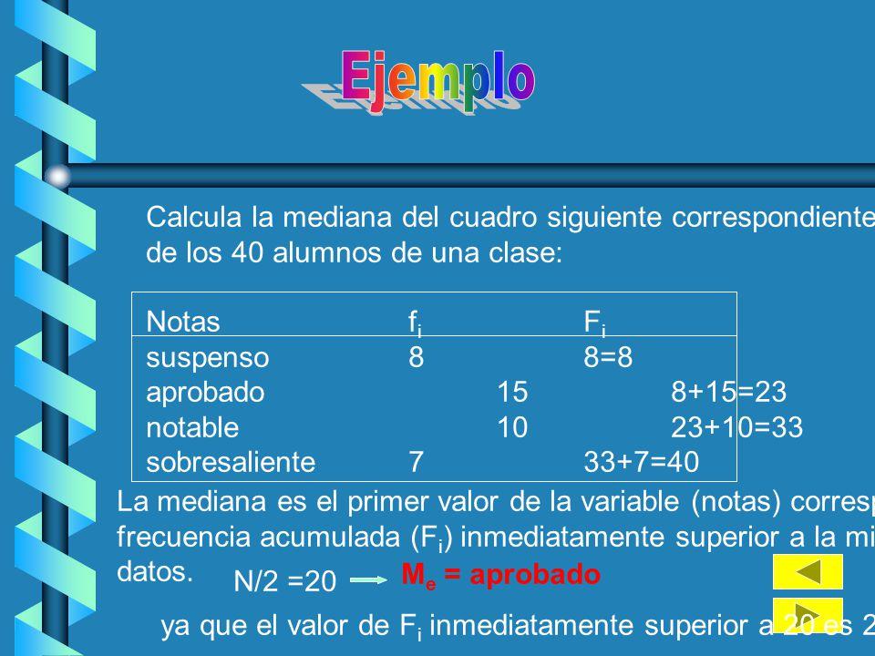 Ejemplo Calcula la mediana del cuadro siguiente correspondiente a las notas. de los 40 alumnos de una clase: