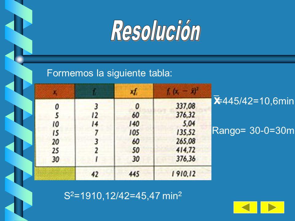 Resolución Formemos la siguiente tabla: =445/42=10,6min