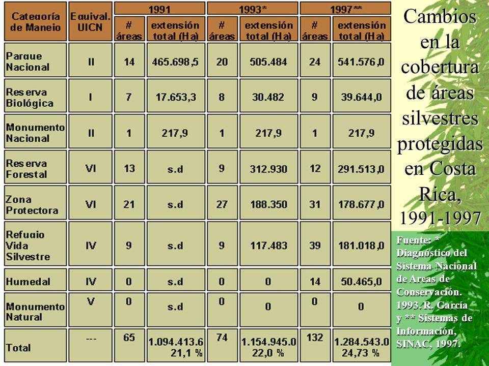 Cambios en la cobertura de áreas silvestres protegidas en Costa Rica, 1991-1997