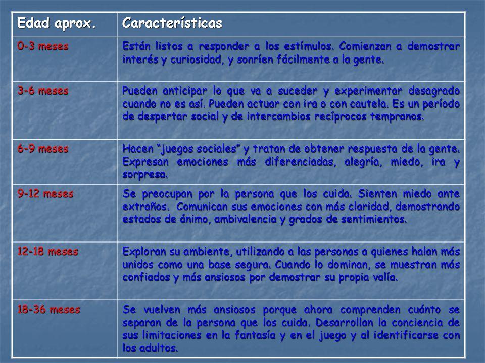 Edad aprox. Características 0-3 meses