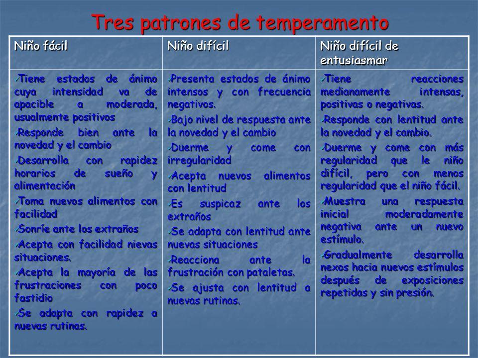 Tres patrones de temperamento