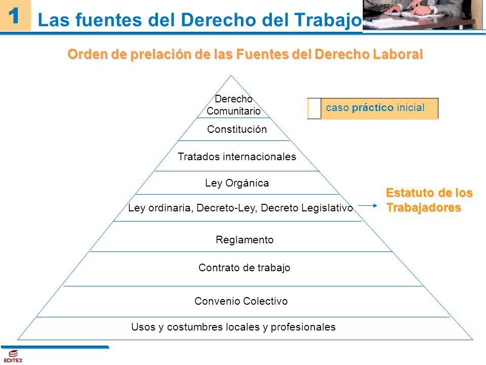 Las fuentes del Derecho del Trabajo