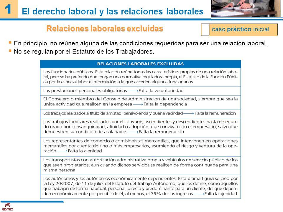 El derecho laboral y las relaciones laborales