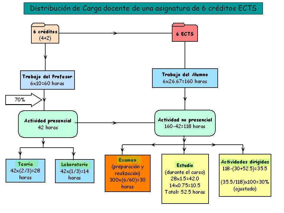 Distribución de Carga docente de una asignatura de 6 créditos ECTS