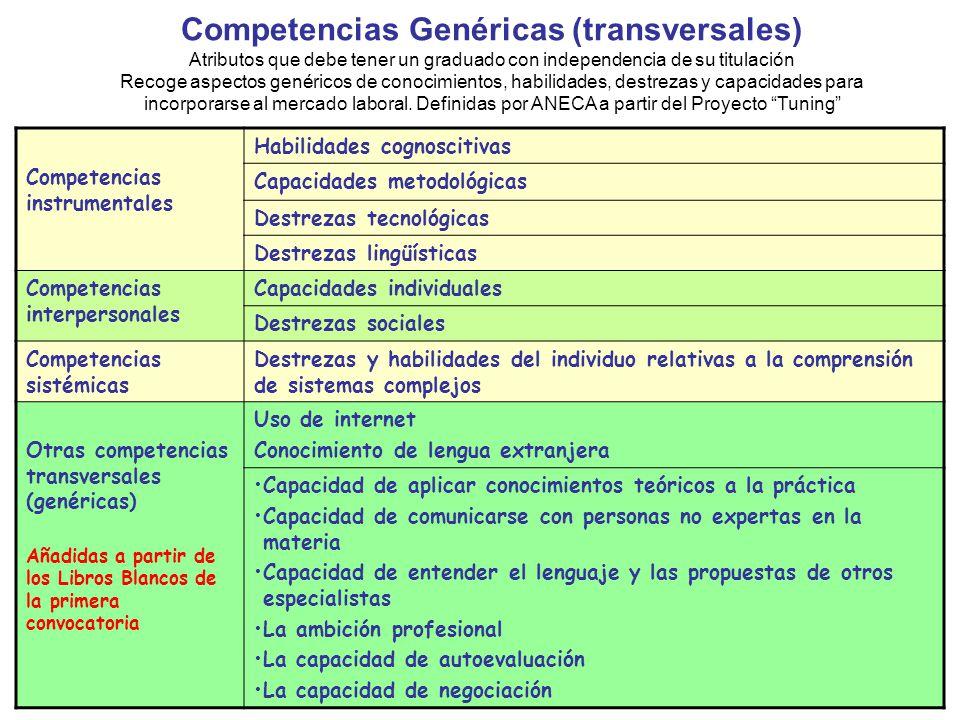 Competencias Genéricas (transversales)