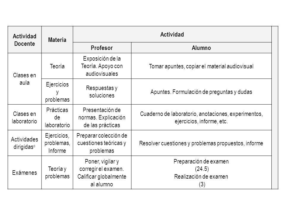 Actividad Docente Materia Actividad Profesor Alumno
